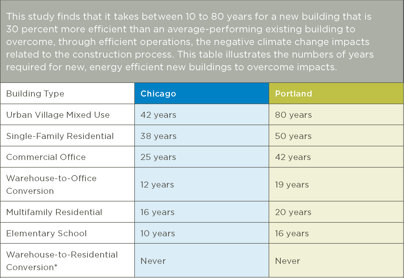 Figure 2:  Years Of Carbon Equivalency For Existing Building Reuse Versus New Construction. (Frey)